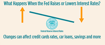 What Happens When the Fed Raises Or Lowers Interest Rates?