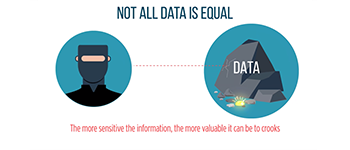 Some Stolen Personal Data Is More Sensitive Than Others