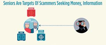 Tips To Help Seniors Keep Their Money Safe